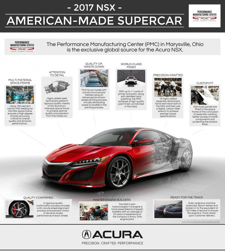 American_Made_Supercar_Infographic